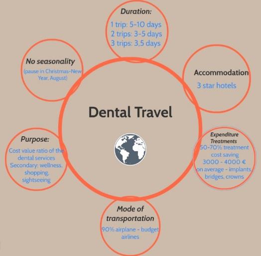 Dental Travel