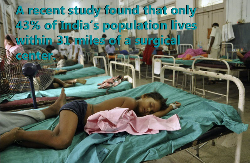Only 43% of India's population lives within 31 miles of a hospital with surgical capabilities
