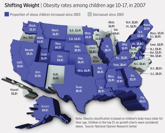 Obesity Rates for U.S. children