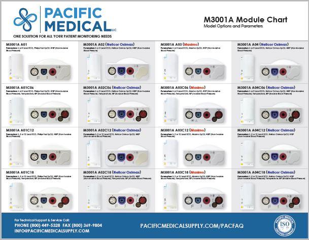 M3001A Module Chart A01, A02, A03 & A04