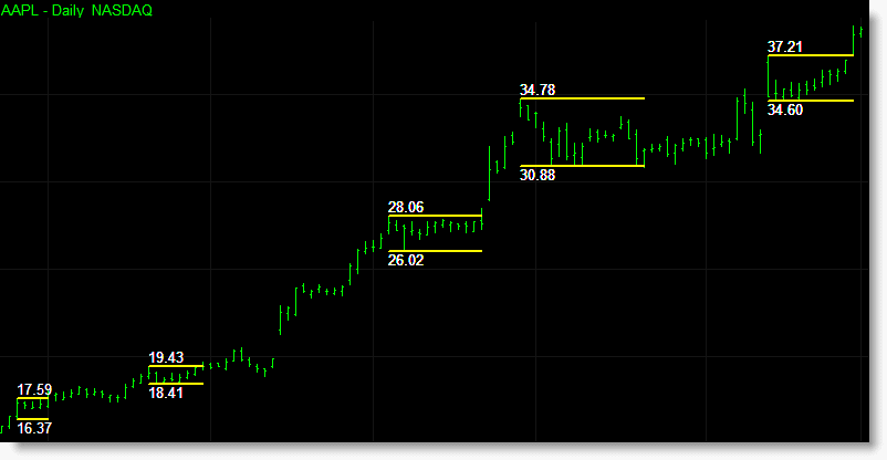Long Darvas boxes during a bullish trend with the various support and resistance levels displayed on each box.