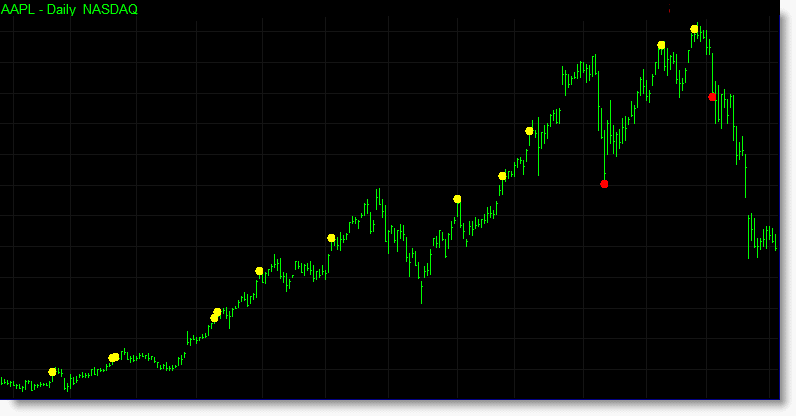 The acceleration indicator applied to a chart of AAPL. The yellow dots represent overbought areas where prices have stretched higher, and the red dots identify oversold areas where prices have stretched lower.
