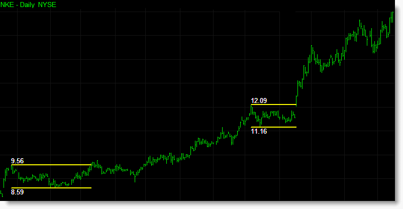 You can set different prices to determine when a breakout occurs. The chart on the left uses the high and low price to trigger a breakout of a Darvas box immediately. The same chart on the right uses the closing price and will only trigger a breakout if prices close outside the boxes range. Should prices breakout of a Darvas box intrabar and then retreat back into the box by the close of the bar then the Darvas box remains active.