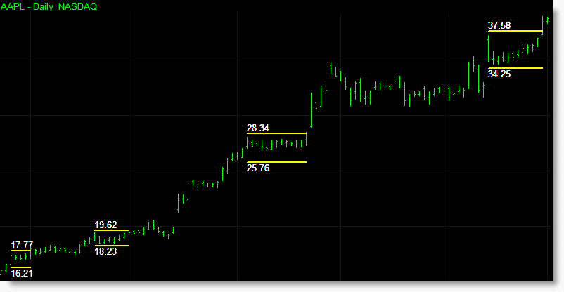 The Darvas box indicators include the option to expand each boxes support/resistance levels by a set percentage so as to require a stronger price move to occur before triggering a breakout of the box thus eliminating small false breakouts signals. The indicator in the chart below has been set to include a 0.1% buffer to each Darvas boxes top and base.