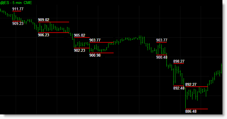 Short Darvas boxes during a bearish trend with the various support and resistance levels displayed on each box.