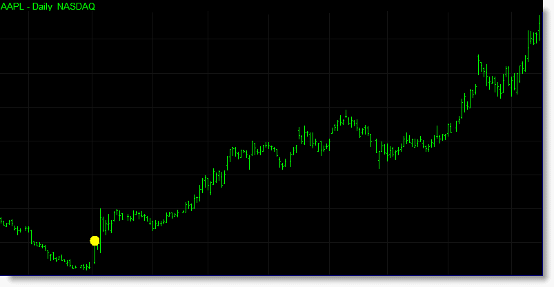 Another example of the acceleration indicator.