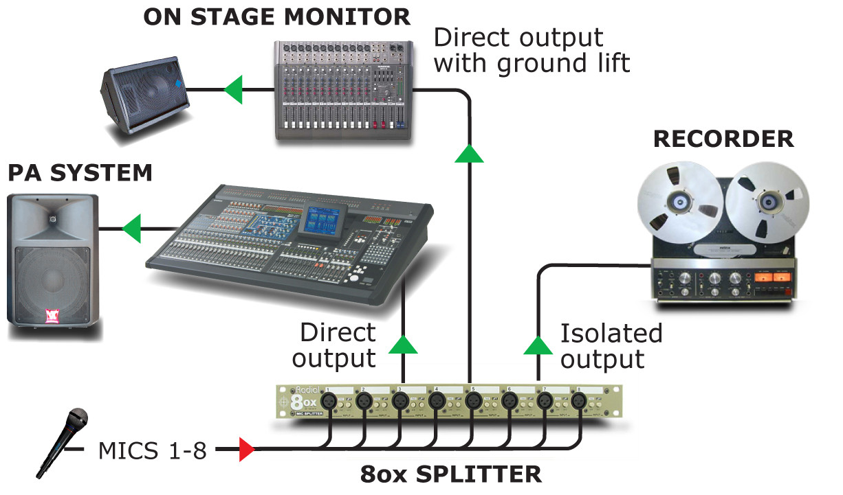 Radial OX8™ Eight Channel 3-way Splitter with Jensen Transformers