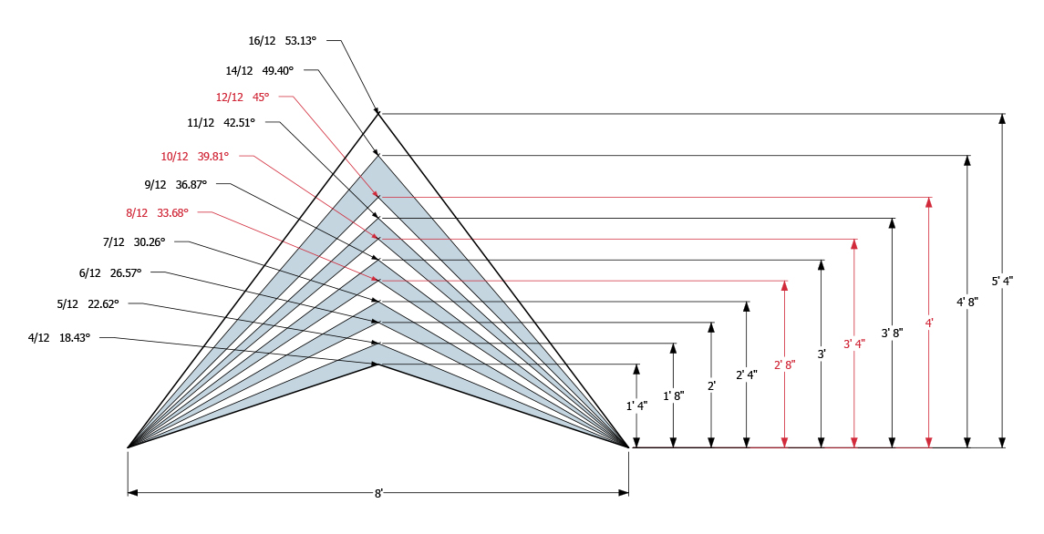 Roof Pitch Chart Roof Slope Factor Chart