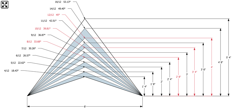 roof pitch chart rh prowoodmarket com roof pitch formula roof pitch diagram chart - How To Figure Roof Pitch