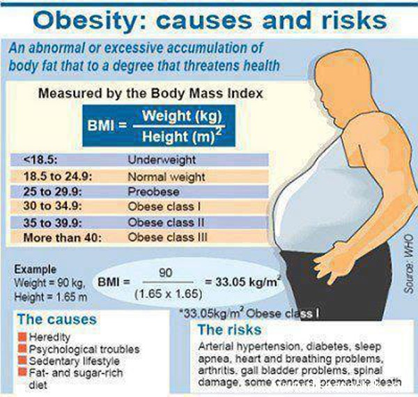 Becoming overweight and unhealthy because of the modern lifestyle