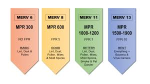 Merv ratings vs mpr vs fpr furnace filters canada for What is fpr rating