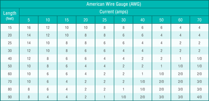 Wire Gauge Calculator Amps Image collections - Wiring Table And ...
