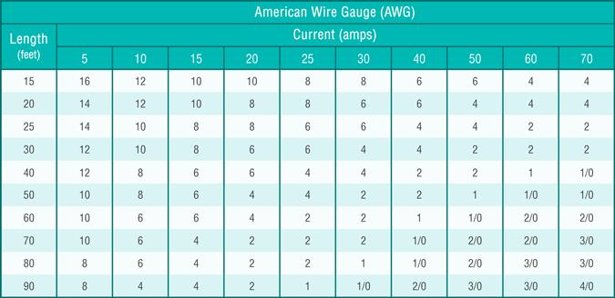 voltage drop and wire gauge size calculation for 12v led strip lights