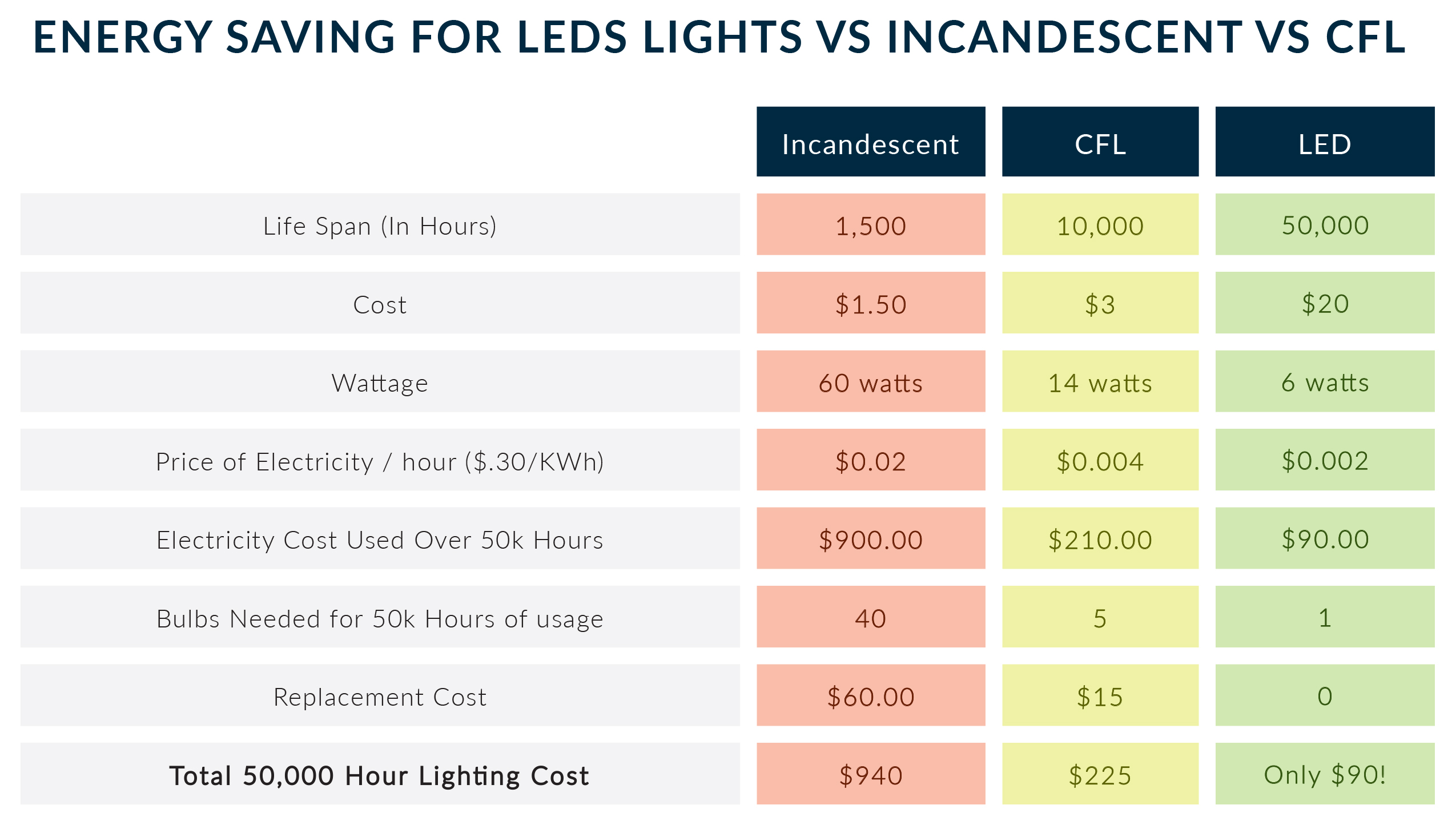 LED Light Savings Chart
