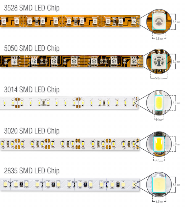 LED chip sizes and LED pitch