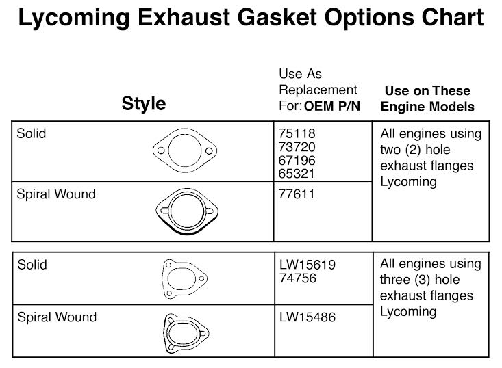 3 Lycoming Exhaust Gaskets P//N LW15619