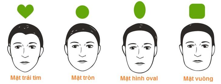 Các kiểu khuôn mặt