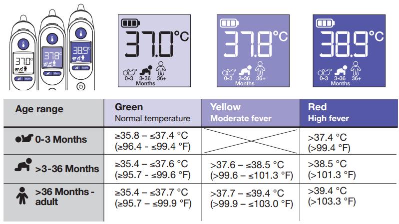 Hiện thị kết quả đo nhiệt độ