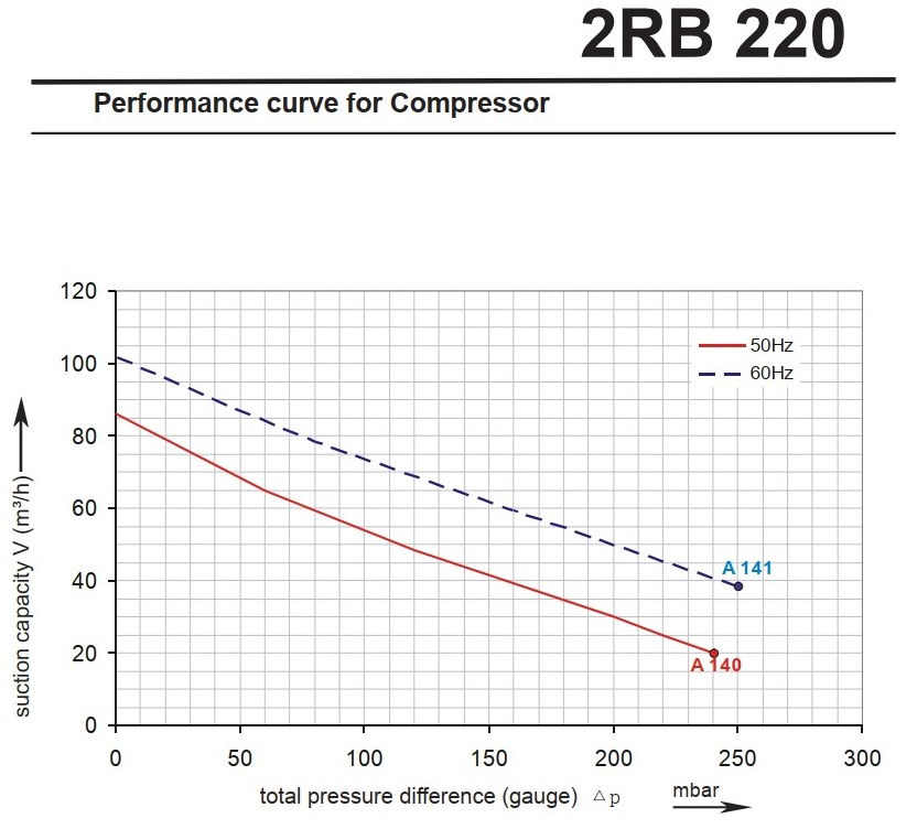 2rb220-performance-curves.jpg