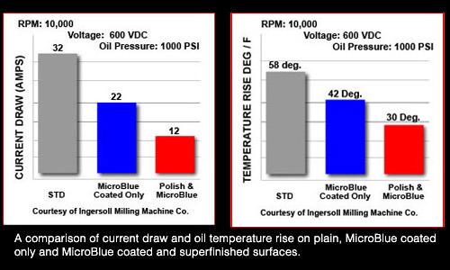 Ingersoll Milling Machine Test Results