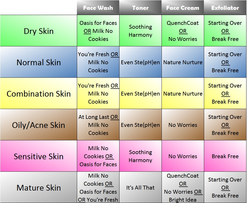 care skin face chart type garden different natural right which