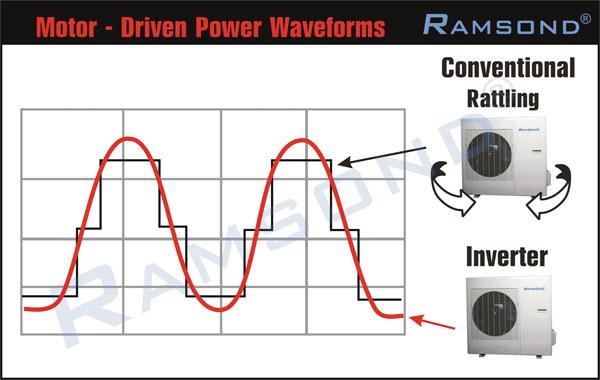 Ramsond Motor - Driven Power Waveforms