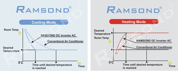 Ramsond Performance Comparison