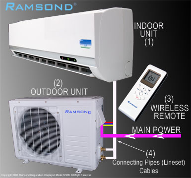 Ramsond 37GWX Connection Diagram