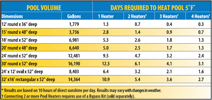 SolarPro XD2 heating chart