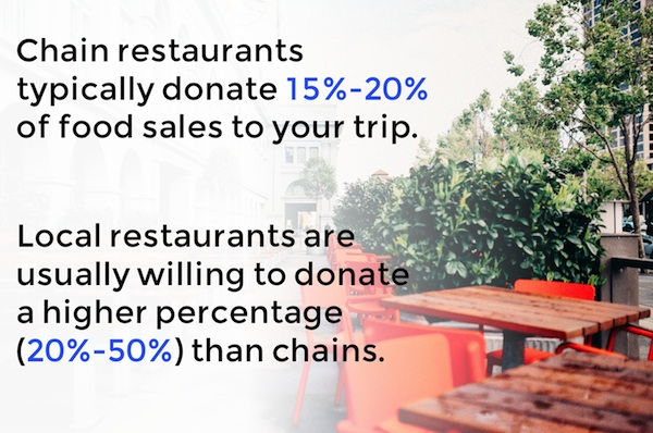 Chain restaurant vs. Local restaurant