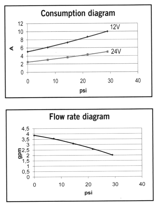 gp-301-4gpm-flowgraph.jpg