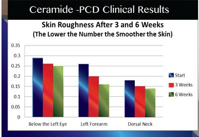ceramide-pcd-graph.png