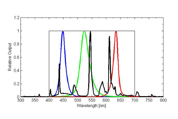 Fluorescent Light Spectrum
