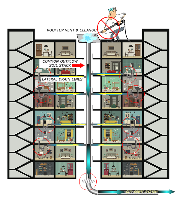 apartment-cutaway-plumbing-jetter-600.jpg