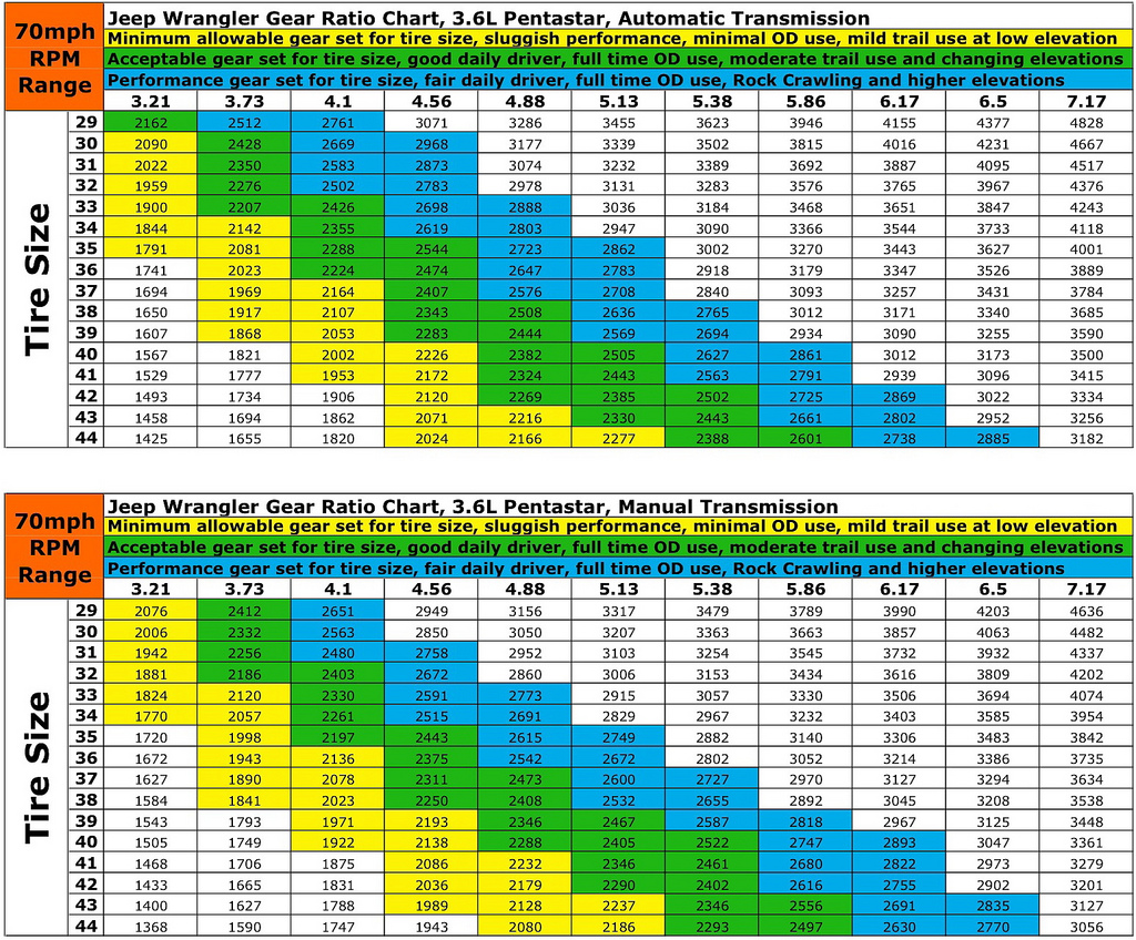 3.6-gear-chart.jpg