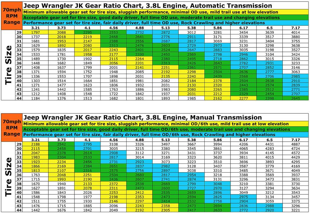 3.8-gear-chart.jpg