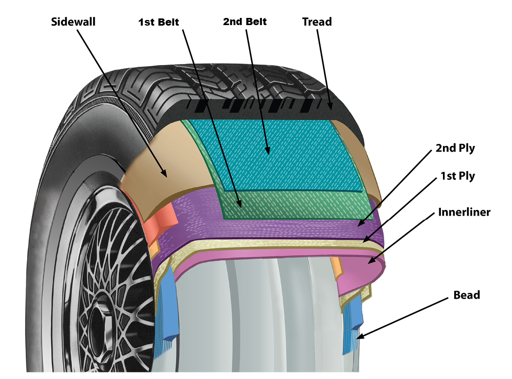 Diagram Of Tires All Kind Of Wiring Diagrams