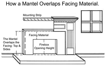 Wood Mantels vs. Facing System