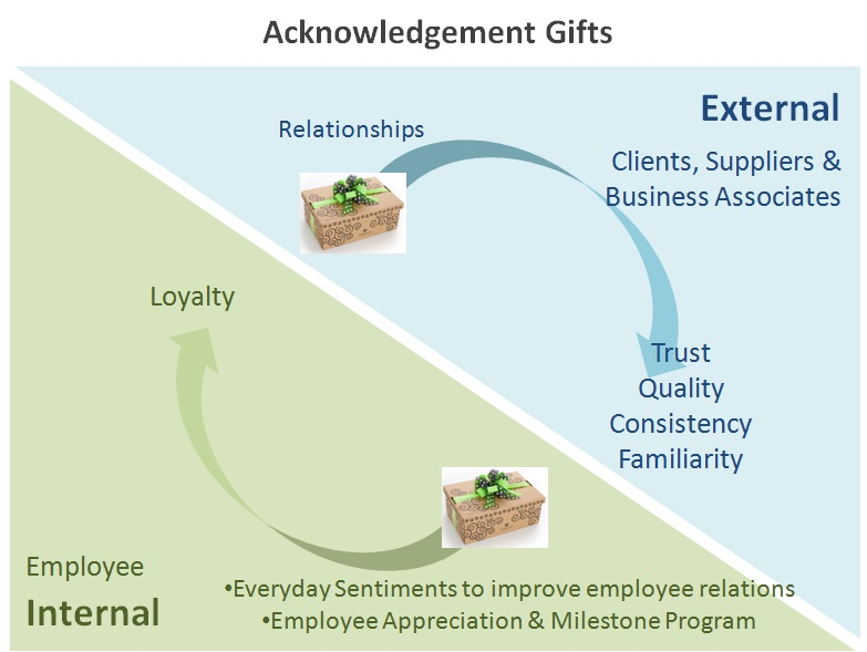 acknowledgement gifts