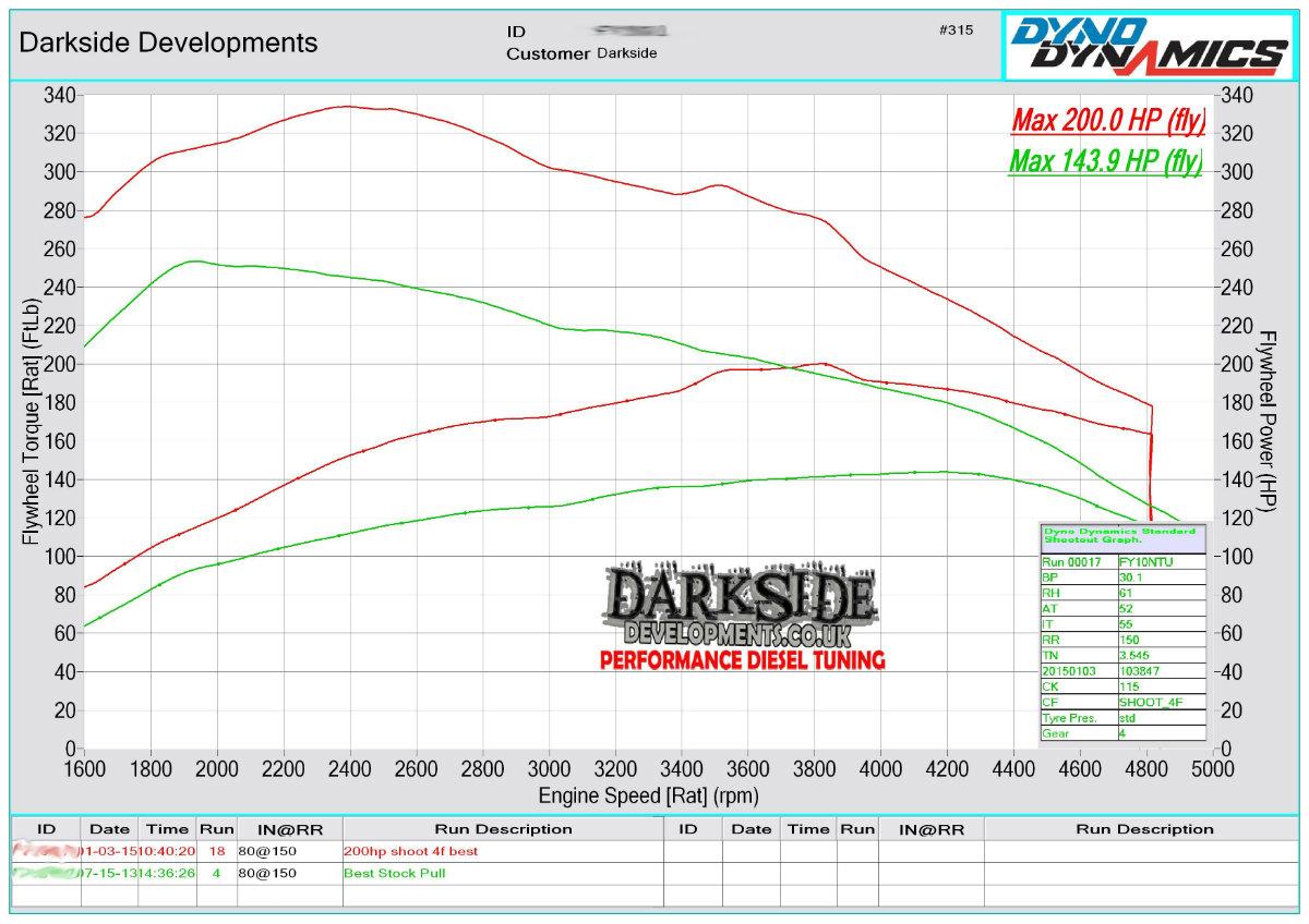 darkside-ibiza-fr-cfhc-200hp-turbo-vs-stock.jpg