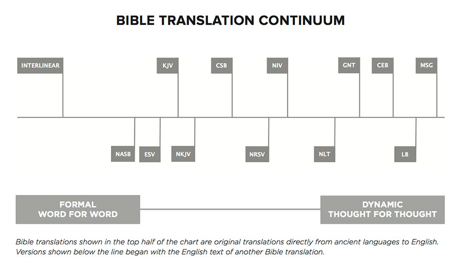 bibletranslationcontinuum-02-09.jpg