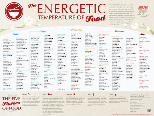 Energetic Temperature of foods Chart