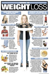 Weight Loss Educational Chart