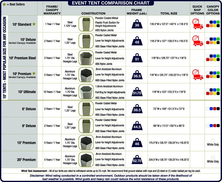 Showstopper Event Tent Comparison Chart