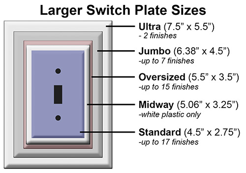 What are the dimensions of oversized switch plates