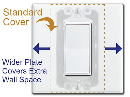 Wall Coverage for Single Device