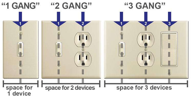 Electrical Gangs Explained
