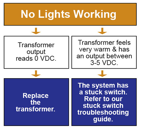 Troubleshooting Ge Low Voltage Lighting