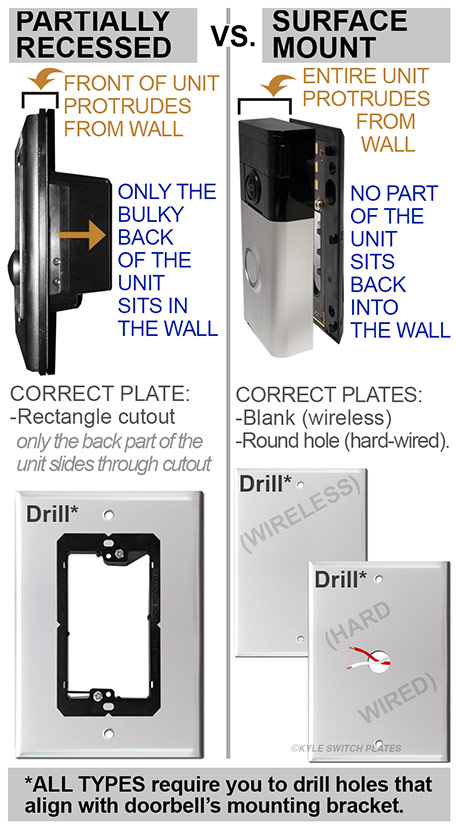 Installing Recessed Or Surface Mount Video Doorbell Units