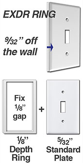 Fill Gap Behind Wall Plate
